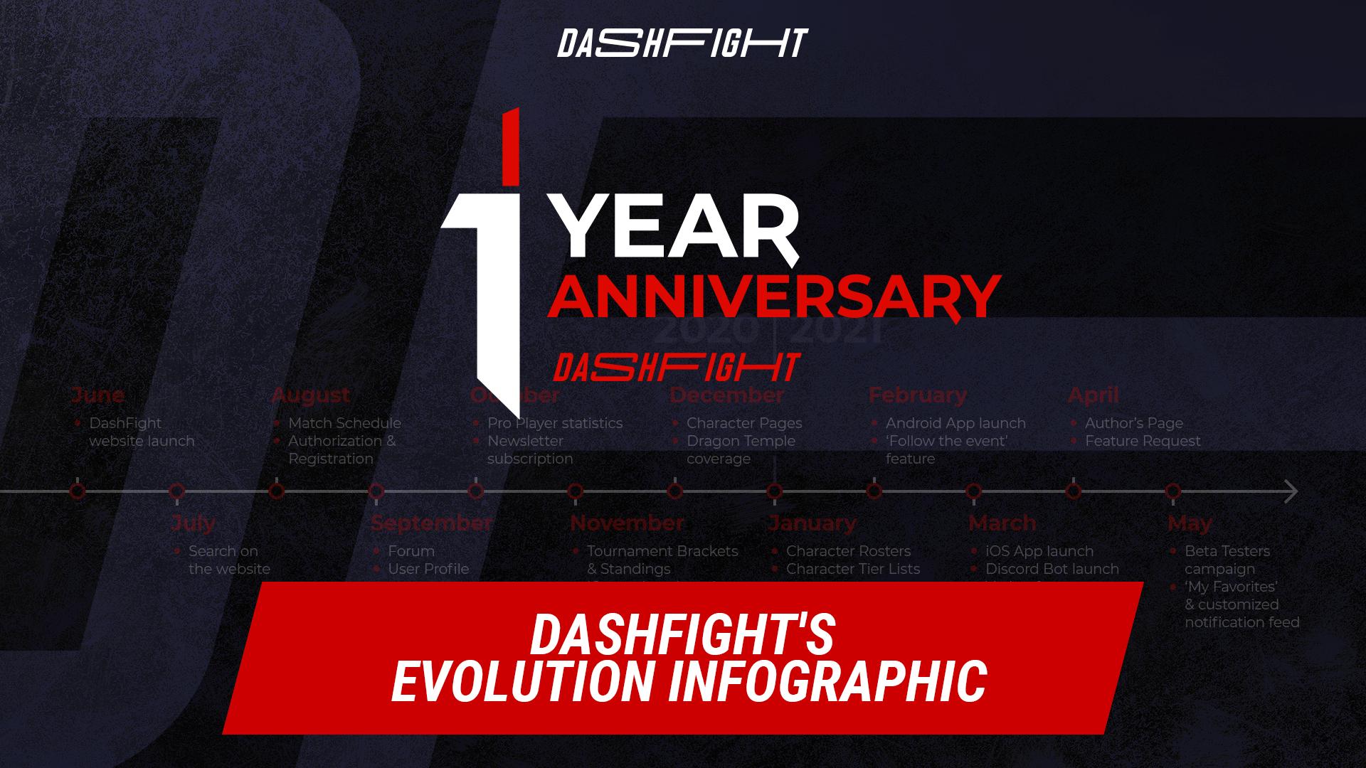 DashFight's 1 Year Anniversary: The Journey So Far