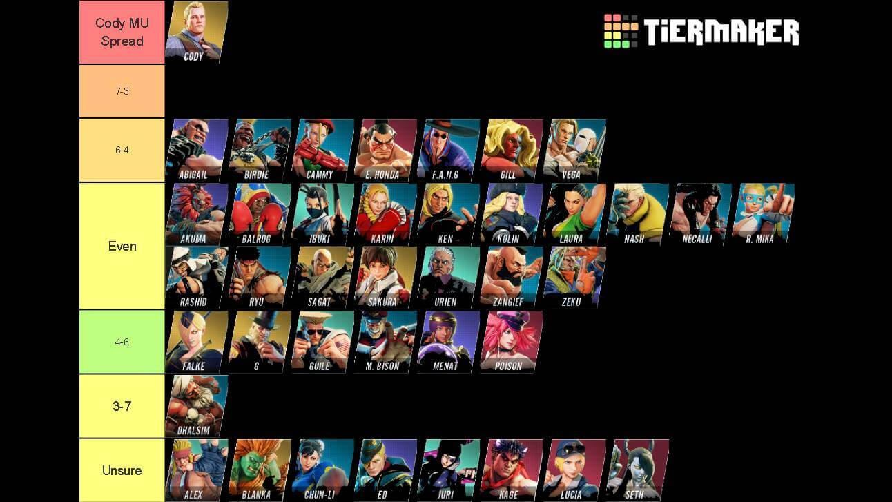 Packz Shares his match up chart for Cody in SFV