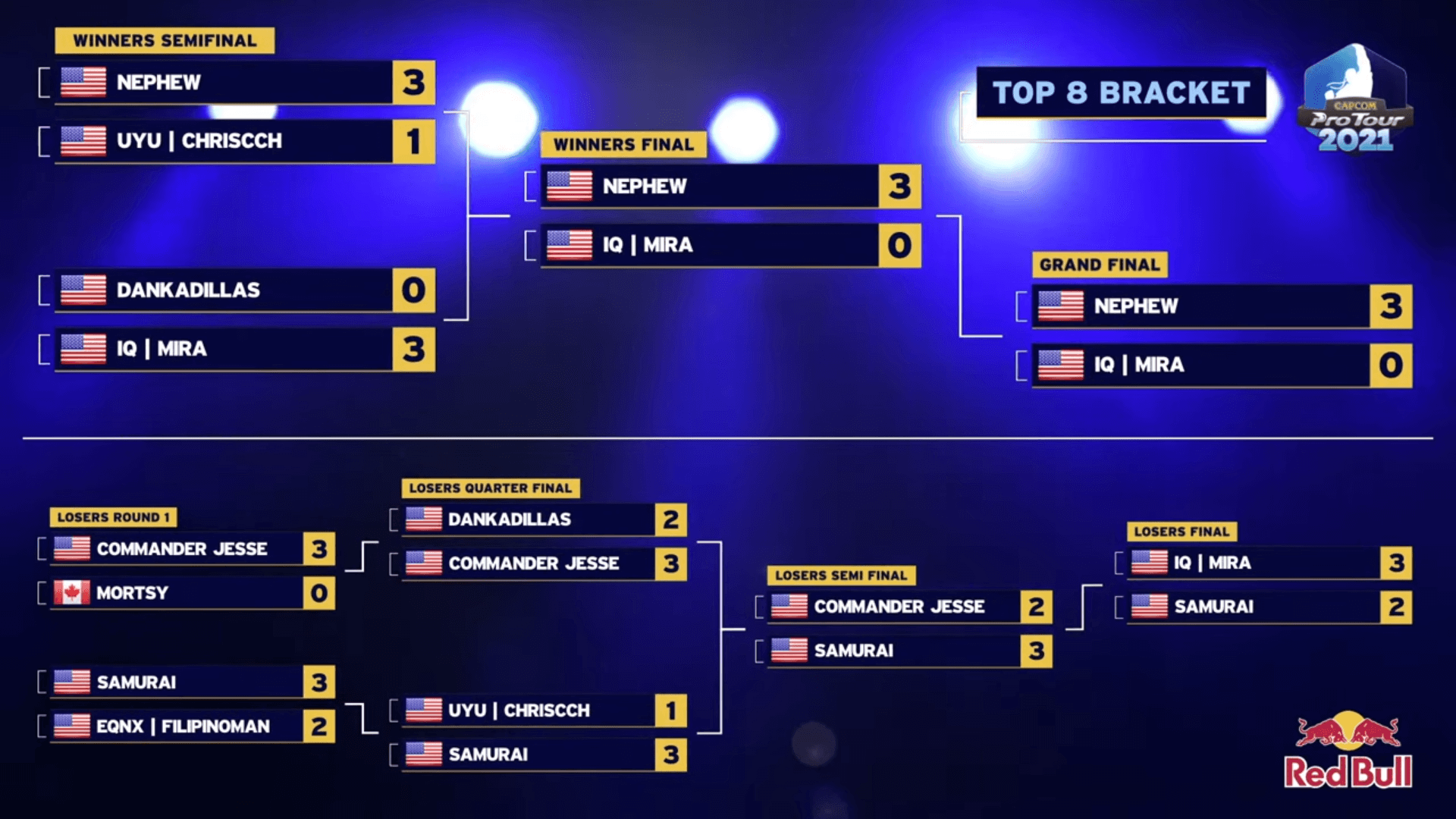 SFV esports CPT 2021 North America West 1 - Top 16 brackets Winners