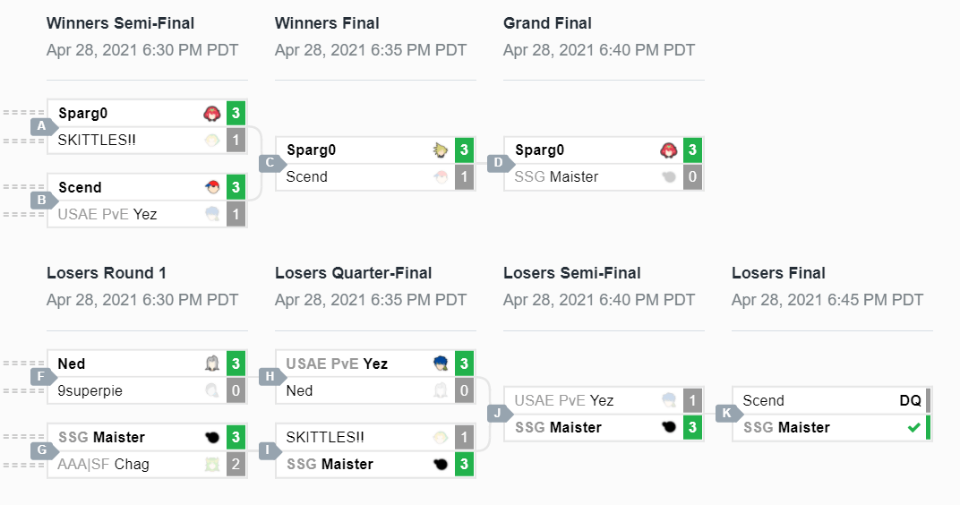 SSBU esports - Lunchbox+, Top 8 brackets