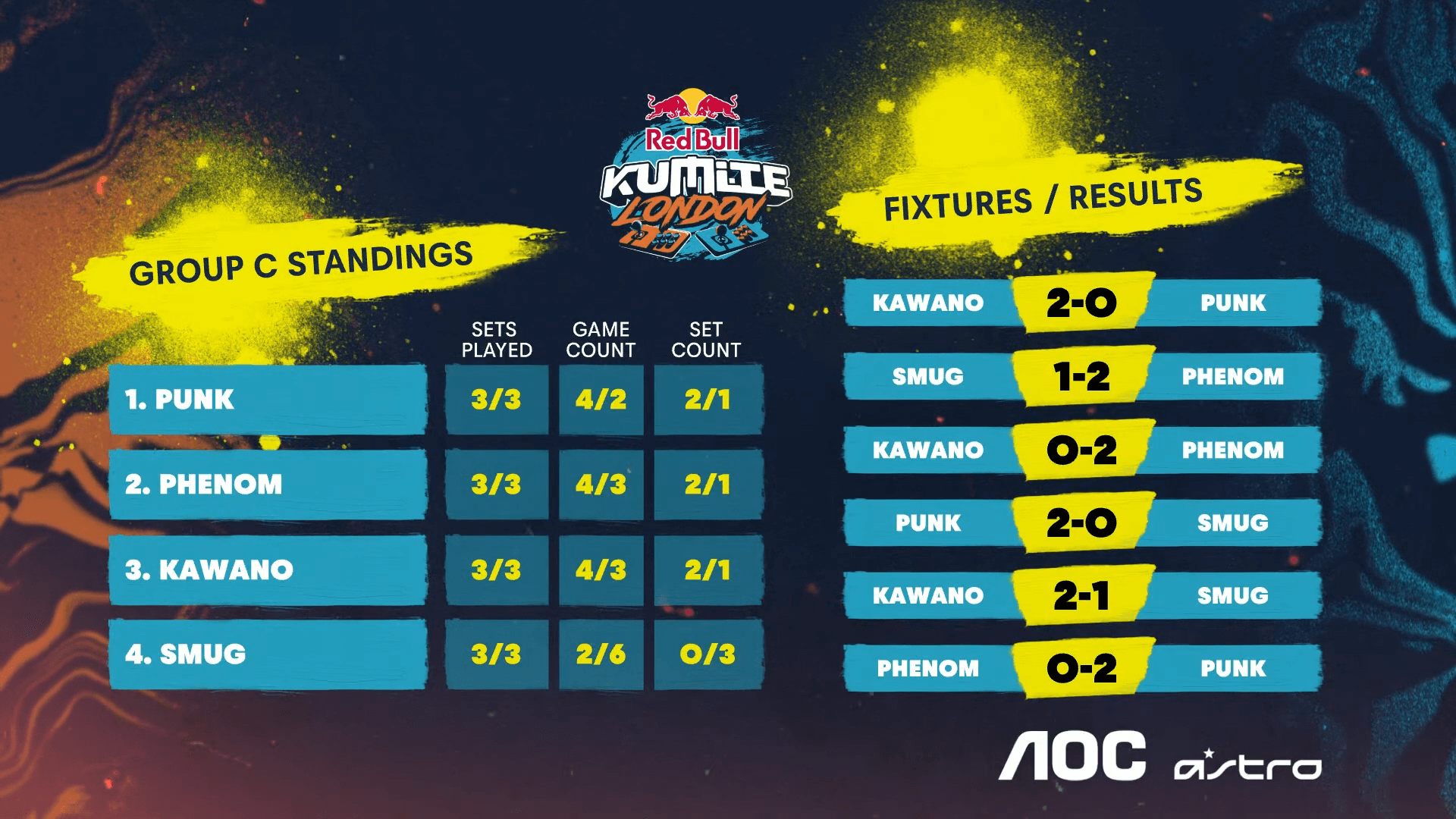 Street Fighter V esports — Red Bull Kumite London — Group C results