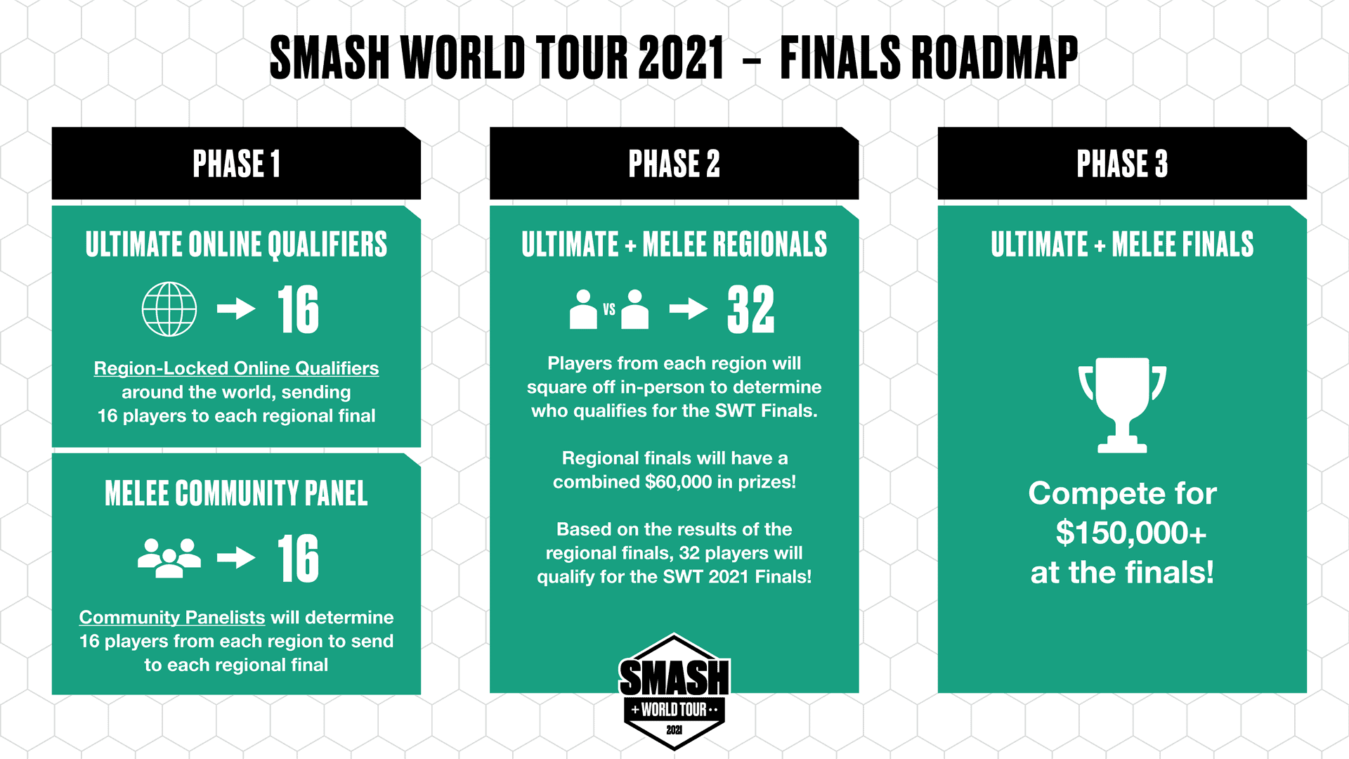 Smash World tour 2021 announced - 250k total in prizes
