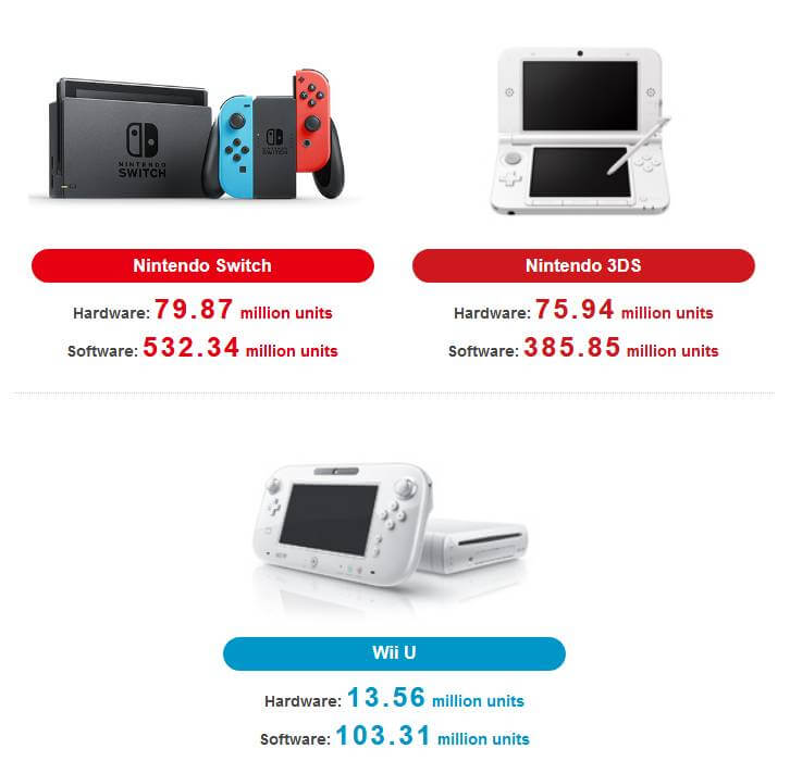 Sale numbers for Nintendo consoles: Switch, 3DS, an Wii U