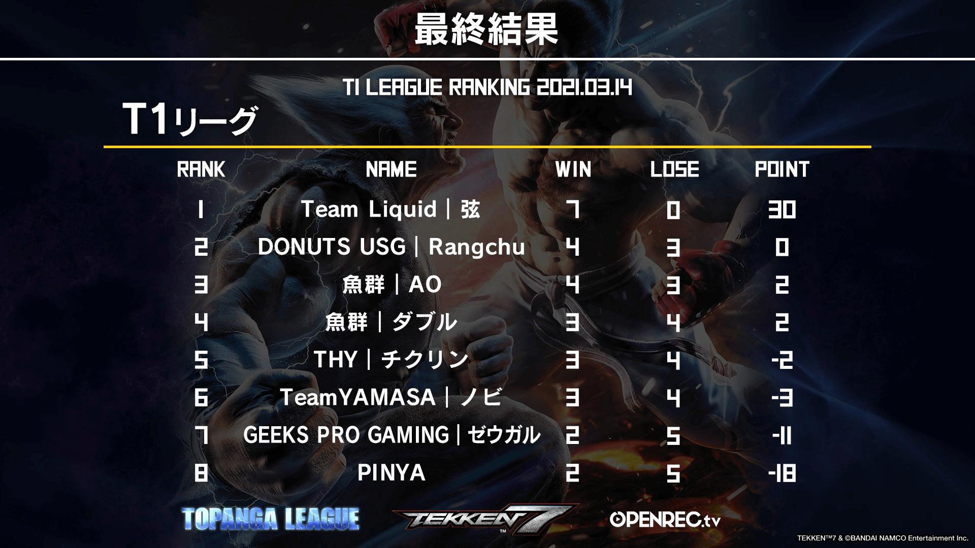 Tekken 7 Topanga League Season 3 final standings