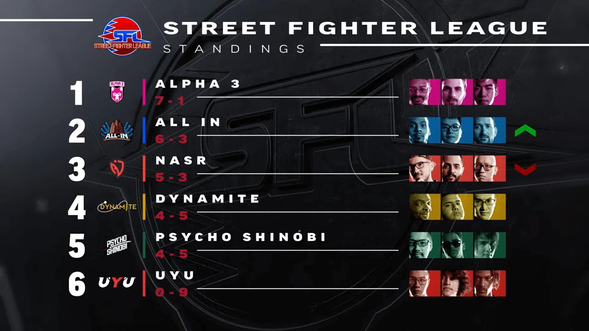 Street Fighter League Pro-US, standings after Week 13
