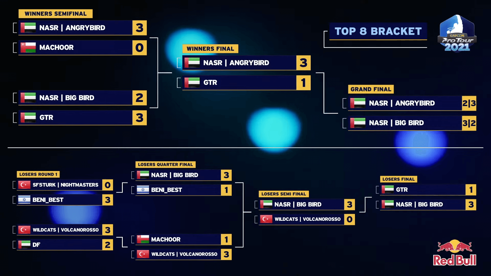 SFV CPT 2021 Middle East — Top 8 Brackets
