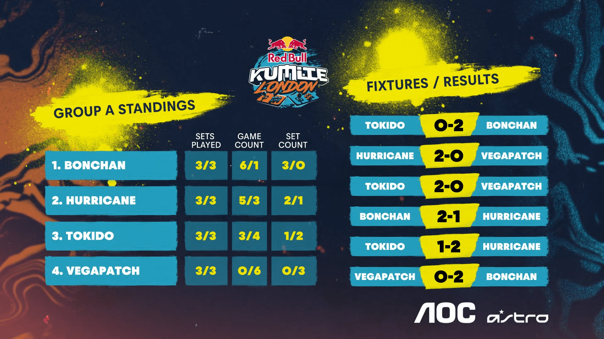Street Fighter V esports — Red Bull Kumite London — Group A results