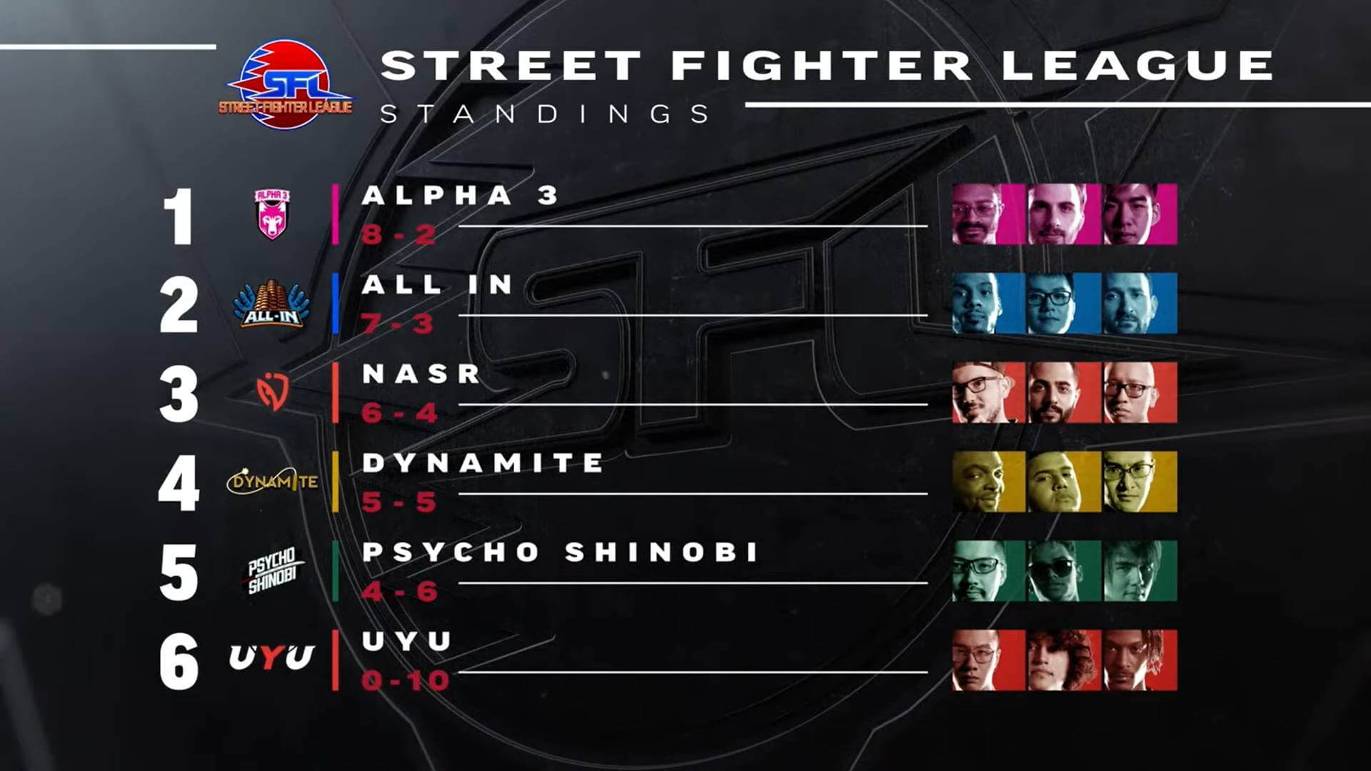 Street Fighter League Pro-Us - results after 15 weeks