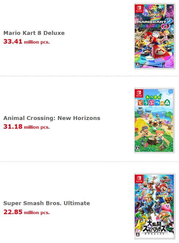 Three best-selling games for Nintendo Switch: Mario Kart 8, Animal Cossing, SSBU