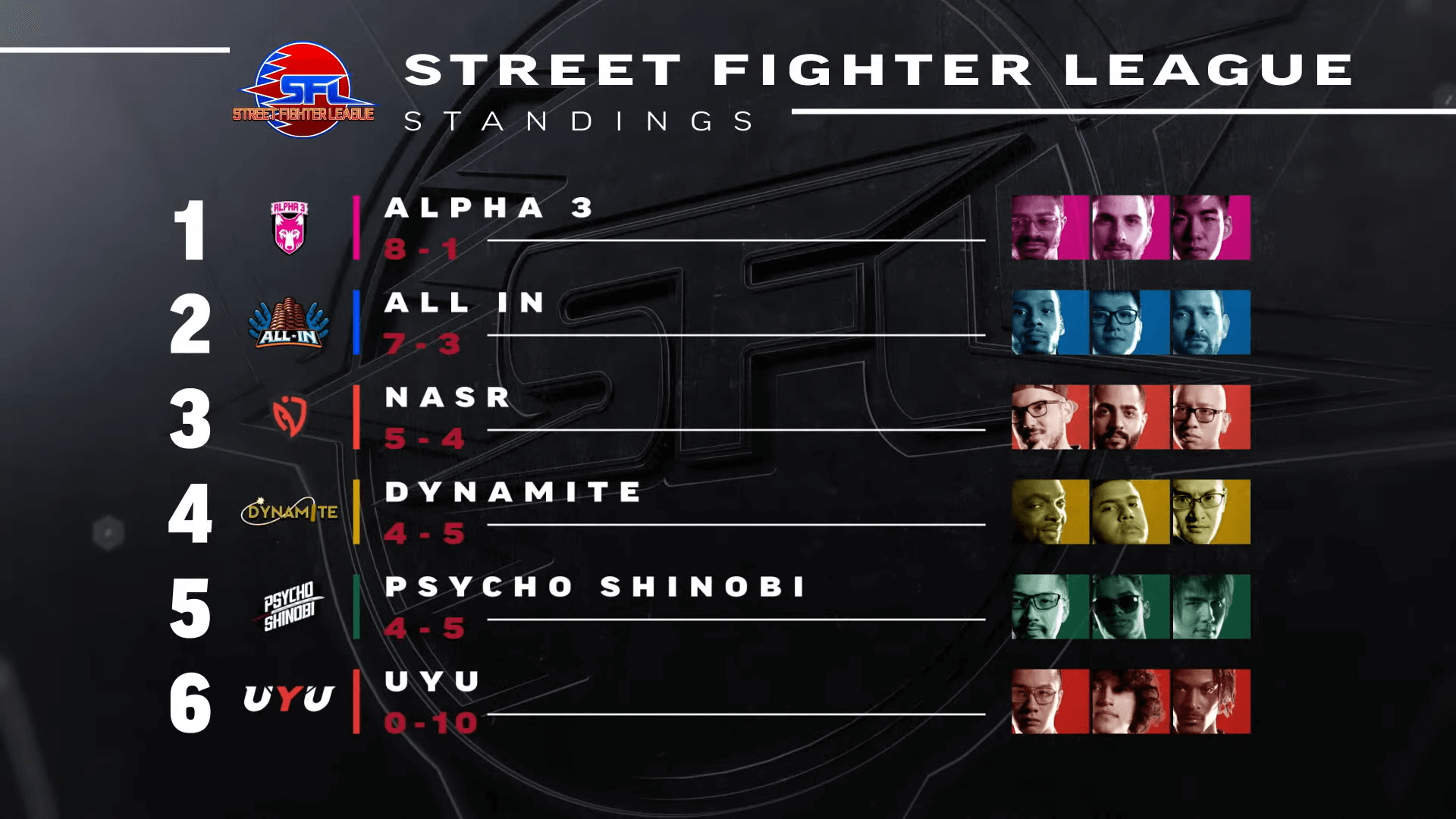 Fighting esports event Street Fighter League Pro-US - standings after Week 14