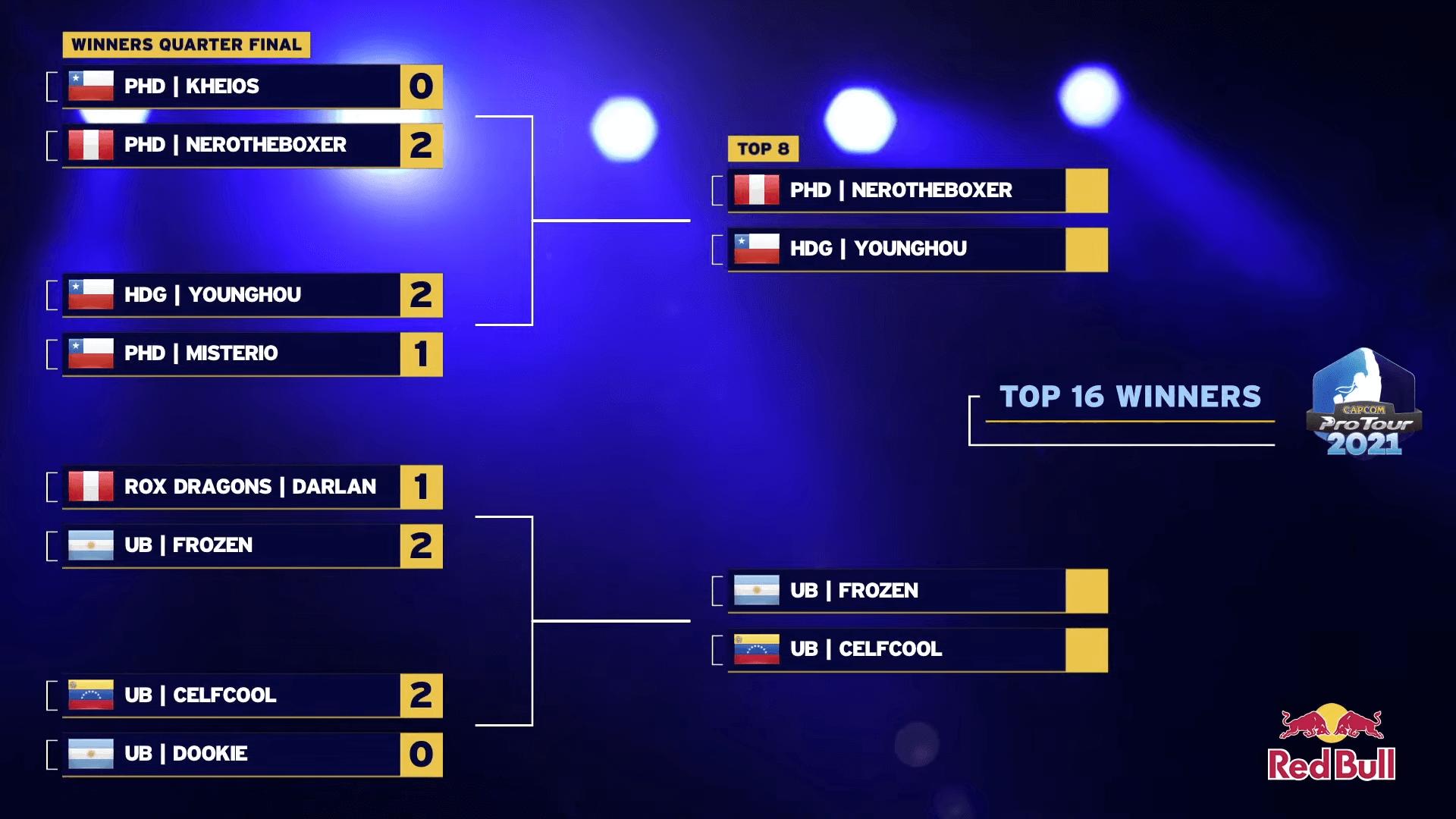 CPT 2021 — South America West, Top 16 Winner brackets