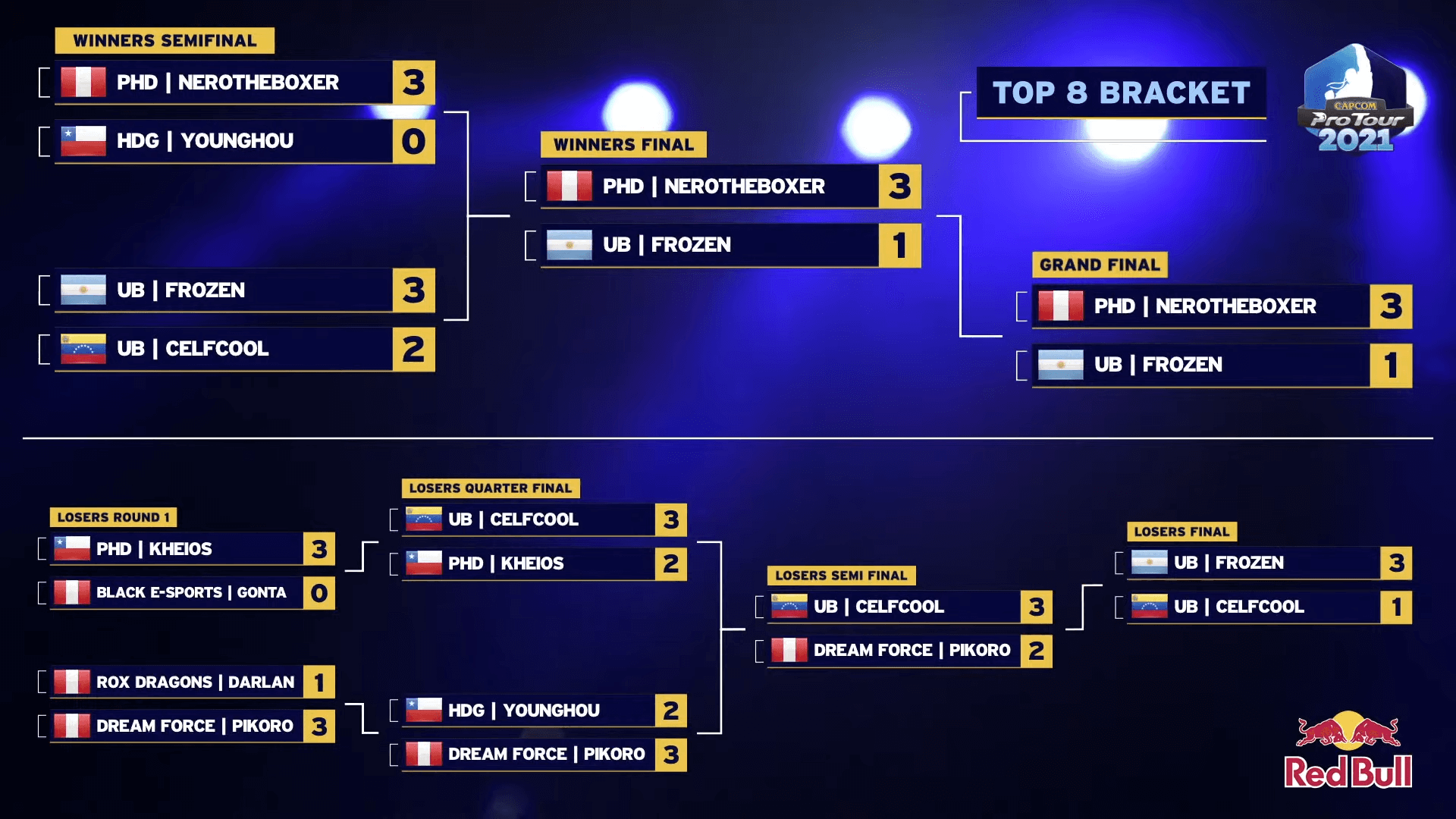 CPT 2021 — South America West, Top 8 brackets